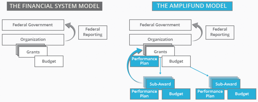 AmpliFund Grant Management