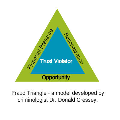 the new fraud triangle model